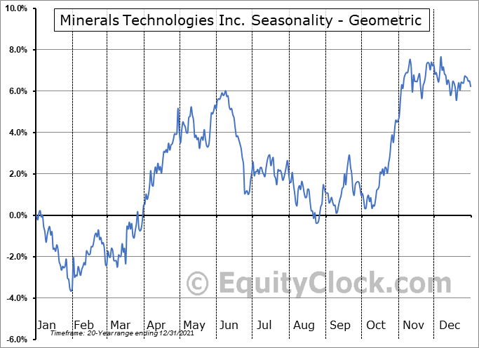 Minerals Technologies Inc. (NYSE:MTX) Seasonality