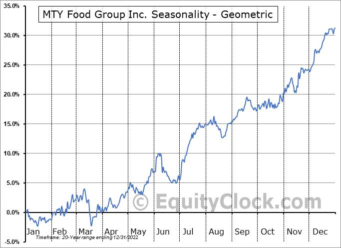 MTY Food Group Inc. (TSE:MTY.TO) Seasonality