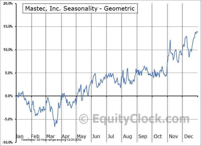 Mastec, Inc. (NYSE:MTZ) Seasonality