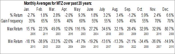 Monthly Seasonal Mastec, Inc. (NYSE:MTZ)