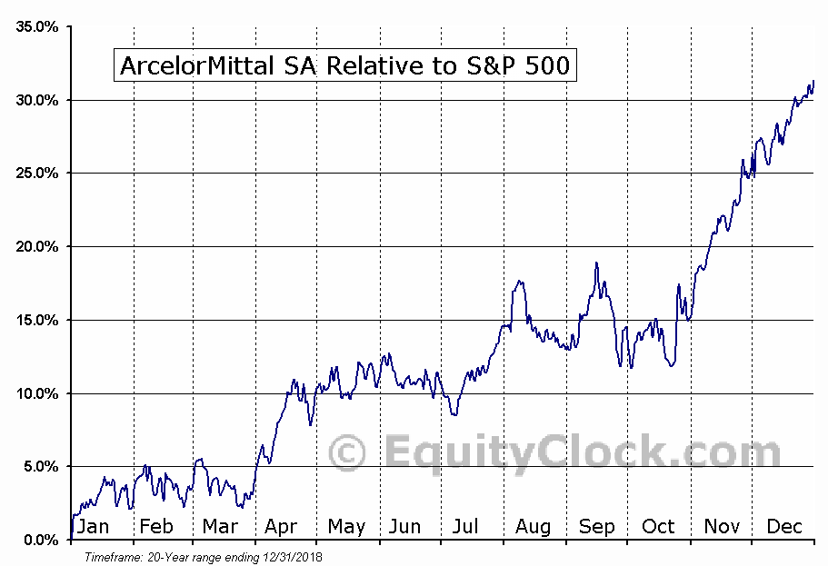 MT Relative to the S&P 500