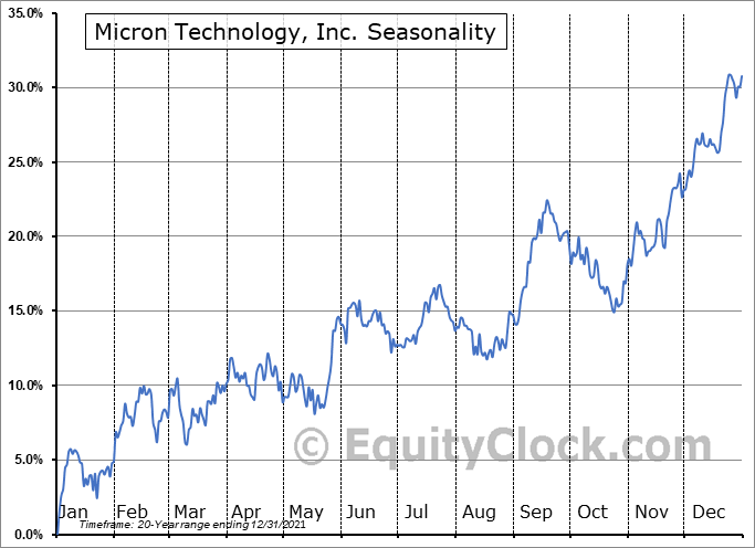 Micron Technology, Inc. Seasonal Chart