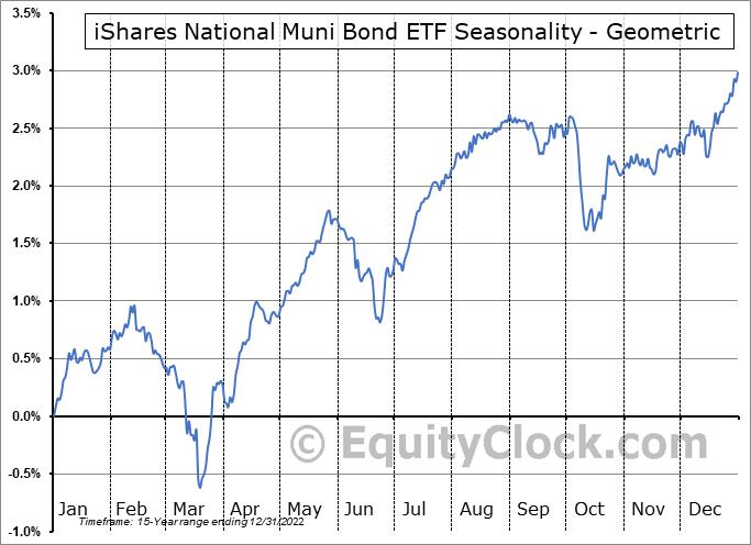 iShares National Muni Bond ETF (NYSE:MUB) Seasonality