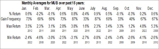 Monthly Seasonal iShares National Muni Bond ETF (NYSE:MUB)