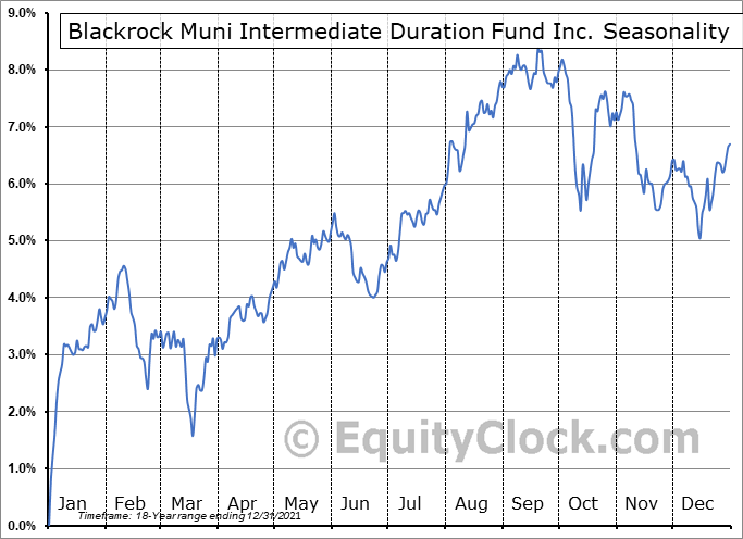 Blackrock Muni Intermediate Duration Fund Inc. (NYSE:MUI) Seasonality