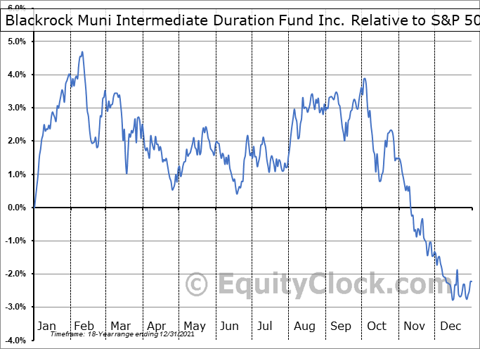 MUI Relative to the S&P 500