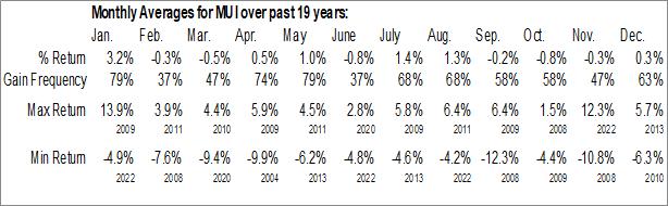Monthly Seasonal Blackrock Muni Intermediate Duration Fund Inc. (NYSE:MUI)