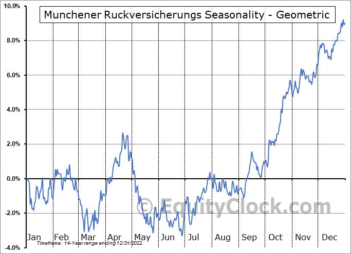 Munchener Ruckversicherungs (OTCMKT:MURGY) Seasonality