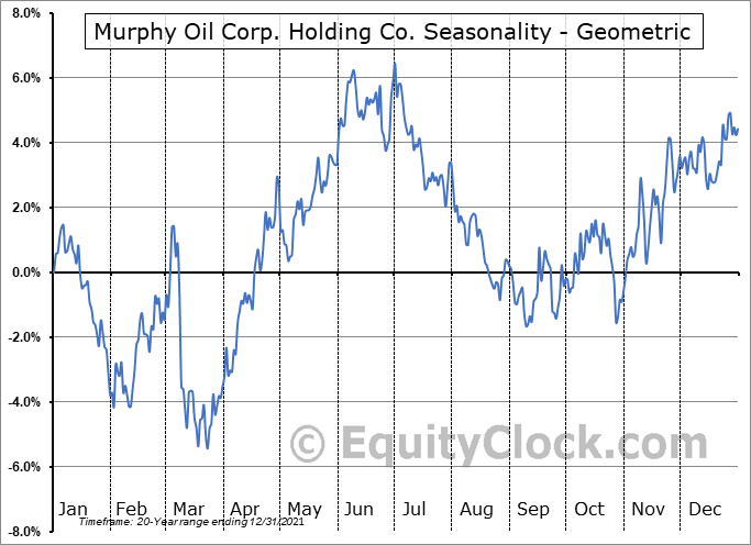 Murphy Oil Corp. Holding Co. (NYSE:MUR) Seasonality