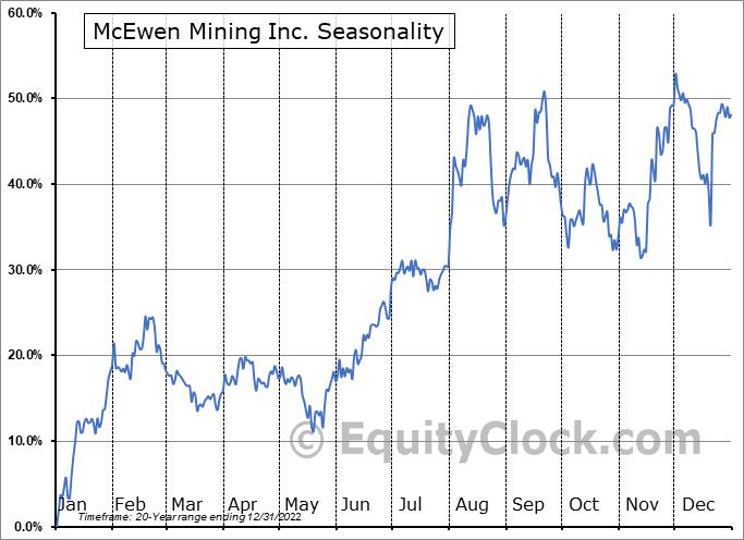 McEwen Mining Inc. Seasonal Chart