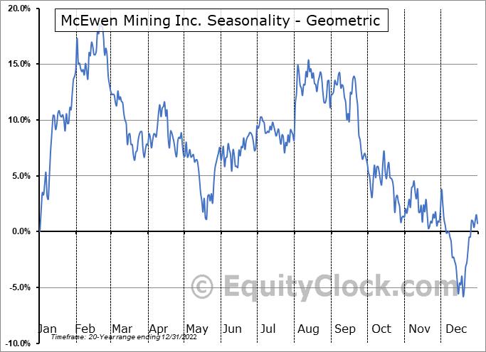 McEwen Mining Inc. (NYSE:MUX) Seasonality