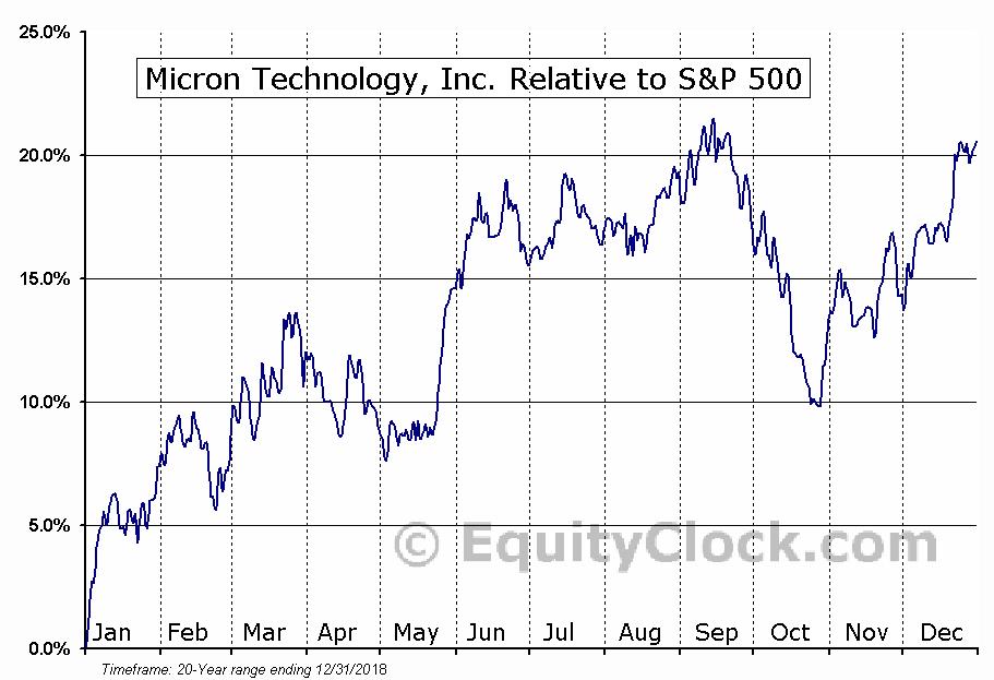 MU Relative to the S&P 500