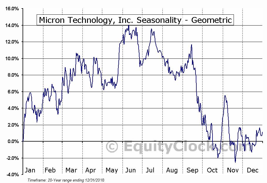 Micron Technology, Inc. (NASD:MU) Seasonality