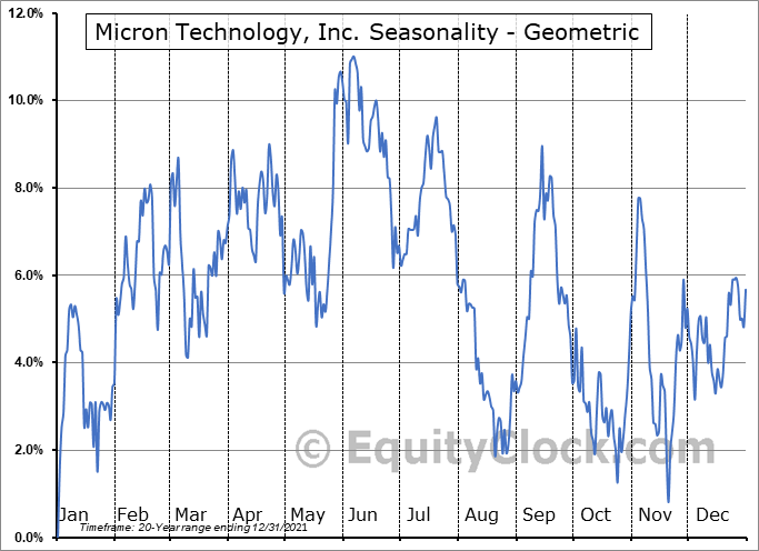 Micron Technology, Inc. (NASD:MU) Seasonality