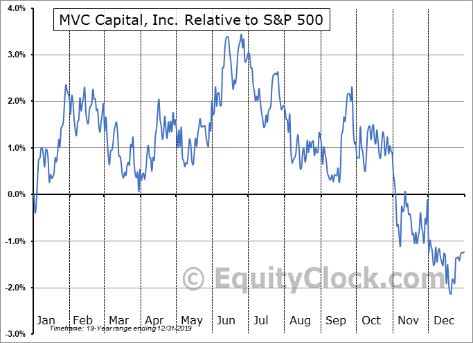 MVC Relative to the S&P 500