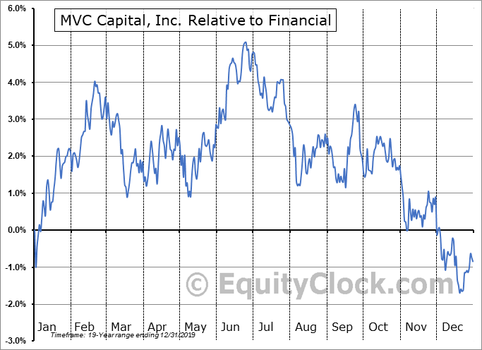 MVC Relative to the Sector