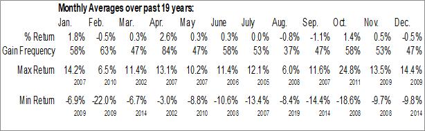 Monthly Seasonal MVC Capital, Inc. (NYSE:MVC)