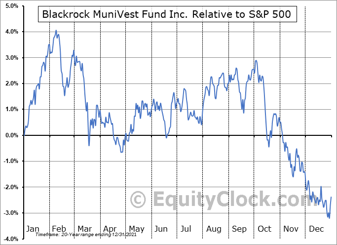MVF Relative to the S&P 500