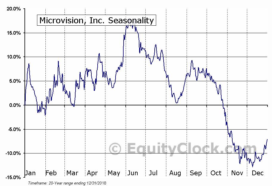 Microvision, Inc. (MVIS) Seasonal Chart