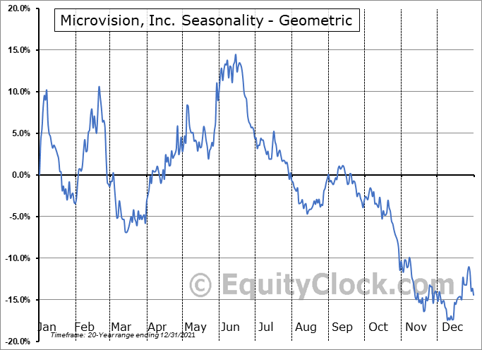 Microvision, Inc. (NASD:MVIS) Seasonality