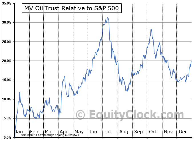 MVO Relative to the S&P 500