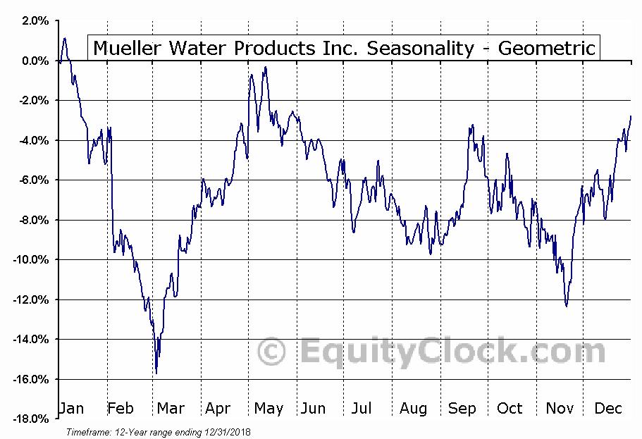 Mueller Water Products Inc  (NYSE:MWA) Seasonal Chart