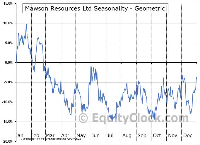 Mawson Resources Ltd (OTCMKT:MWSNF) Seasonality