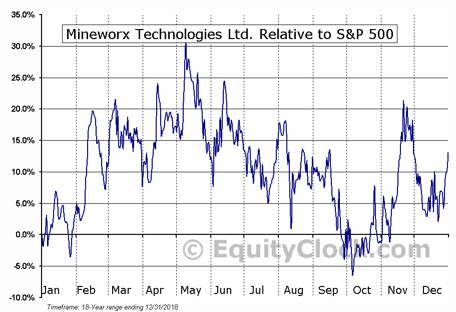 MWX.V Relative to the S&P 500