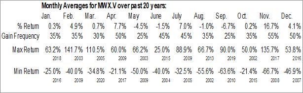 Monthly Seasonal Mineworx Technologies Ltd. (TSXV:MWX)