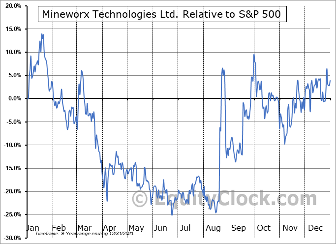MWXRF Relative to the S&P 500