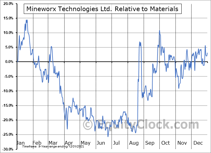 MWXRF Relative to the Sector