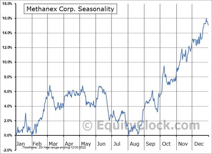 Methanex Corp. (TSE:MX.TO) Seasonality