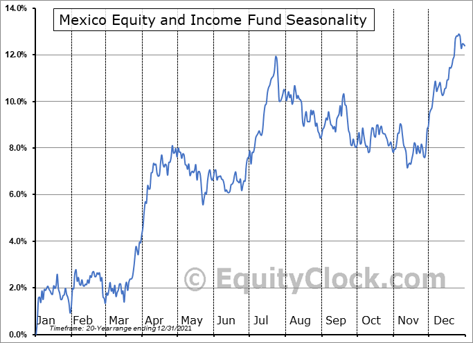 Mexico Equity and Income Fund (NYSE:MXE) Seasonality