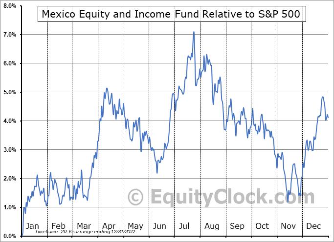 MXE Relative to the S&P 500