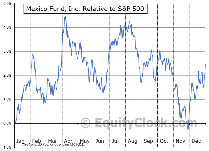 MXF Relative to the S&P 500