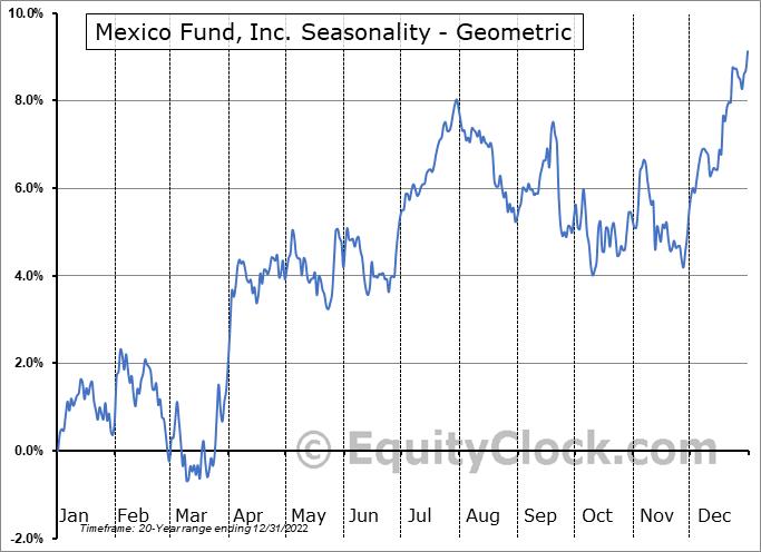 Mexico Fund, Inc. (NYSE:MXF) Seasonality