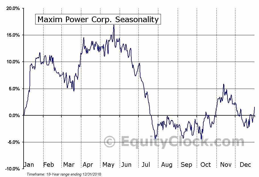 Maxim Power Corp. (TSE:MXG.TO) Seasonality