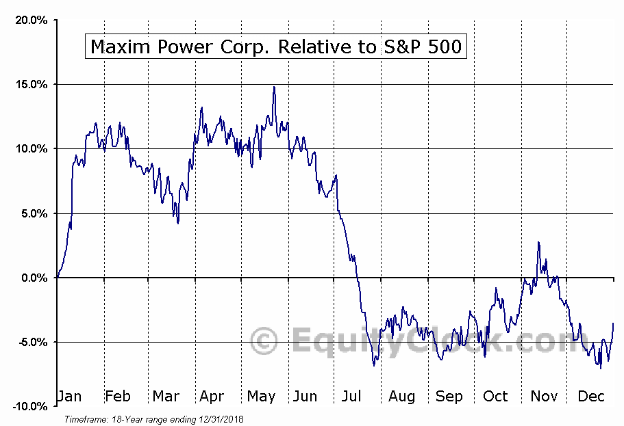 MXG.TO Relative to the S&P 500