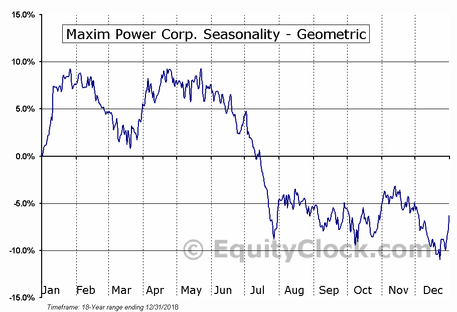 Maxim Power Corp. (TSE:MXG.TO) Seasonality