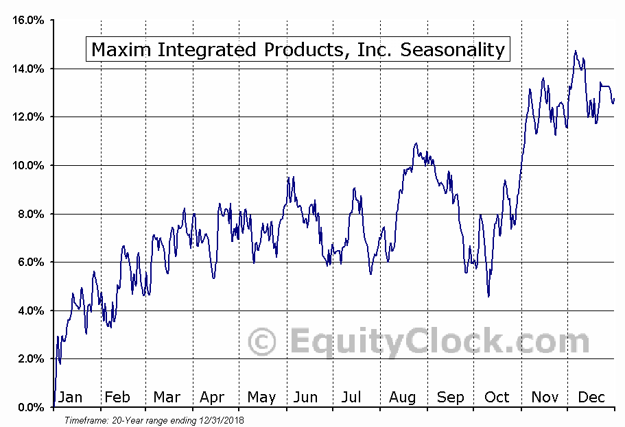 Maxim Integrated Products, Inc. Seasonal Chart