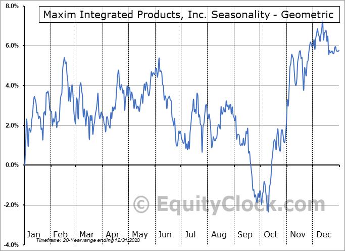 Maxim Integrated Products, Inc. (NASD:MXIM) Seasonality