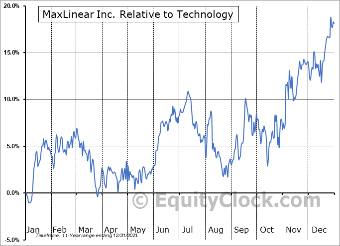 MXL Relative to the Sector