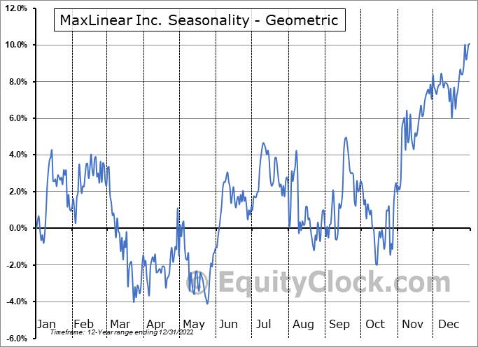 MaxLinear Inc. (NYSE:MXL) Seasonality