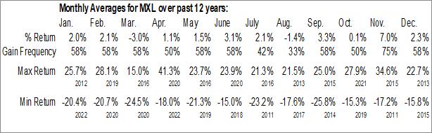 Monthly Seasonal MaxLinear Inc. (NYSE:MXL)