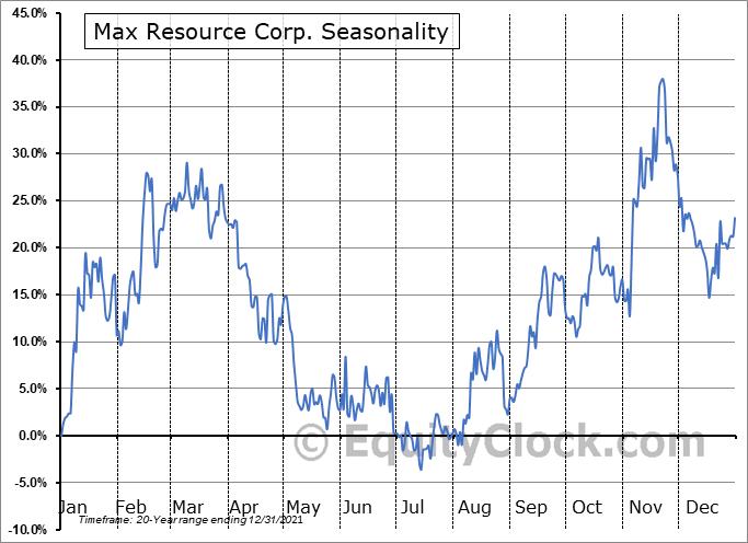 Max Resource Corp. (TSXV:MXR.V) Seasonality