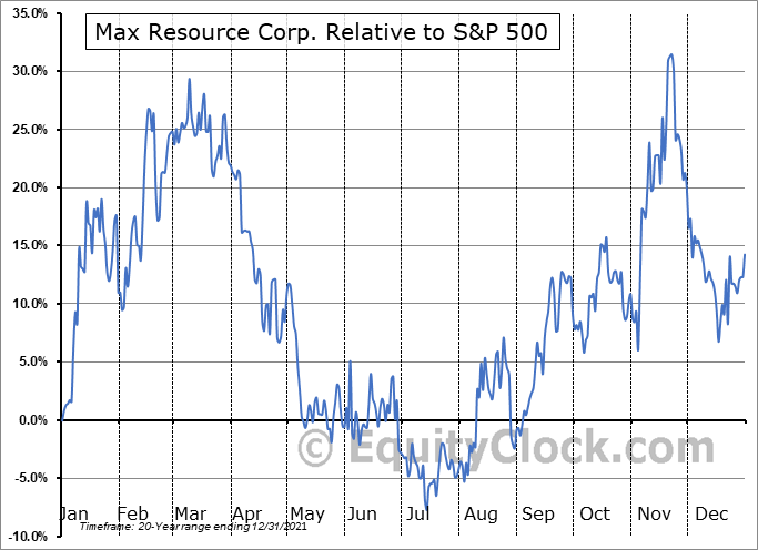 MXR.V Relative to the S&P 500