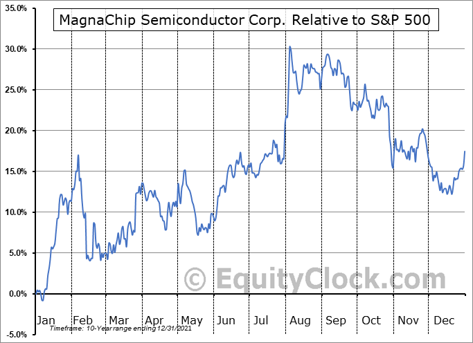 MX Relative to the S&P 500