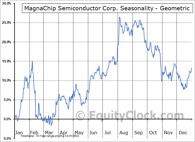 MagnaChip Semiconductor Corp. (NYSE:MX) Seasonality