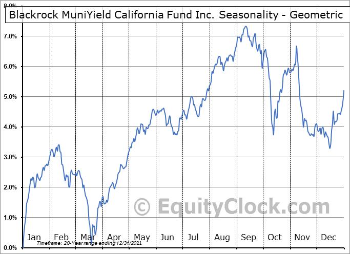 Blackrock MuniYield California Fund Inc. (NYSE:MYC) Seasonality