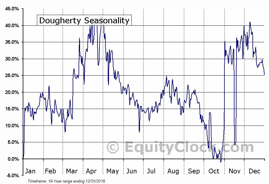 Dougherty (OTCMKT:MYDP) Seasonality